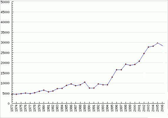Graph provided by DL Research - http://www.dlindquist.com